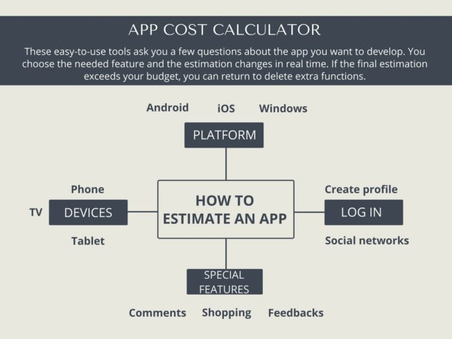 how much it cost to make an app