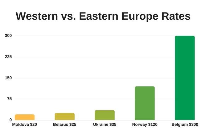 Western vs. Eastern Europe Rates