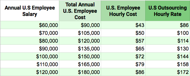 average software development salary US