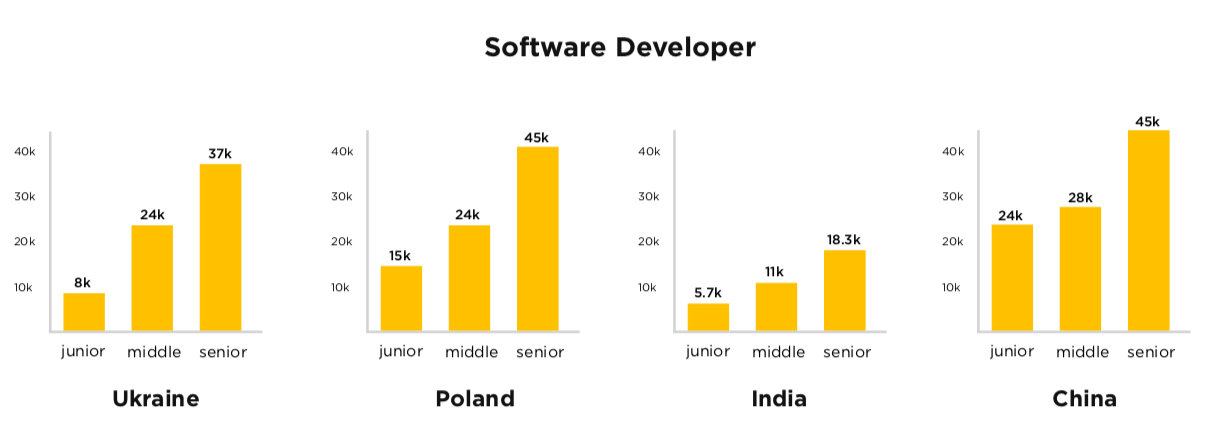 software developers salary in US