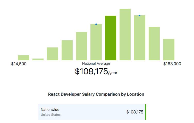 React.js developers rates