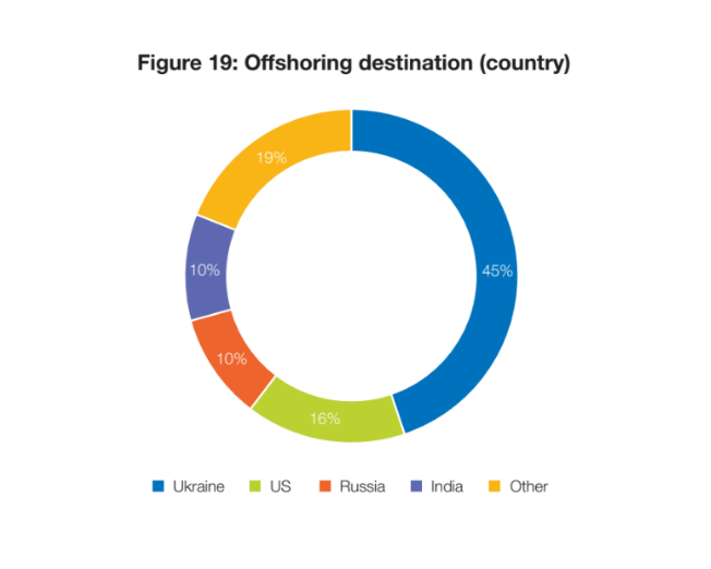 ukraine offshoring destination