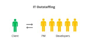 IT Outstaffing Model