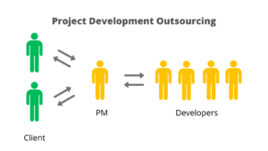 IT Project Development Outsouring Model