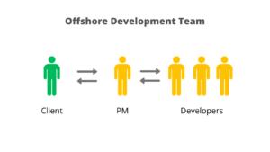 Offshore Software Development Team
