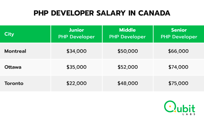 PHP developer salary in Canada