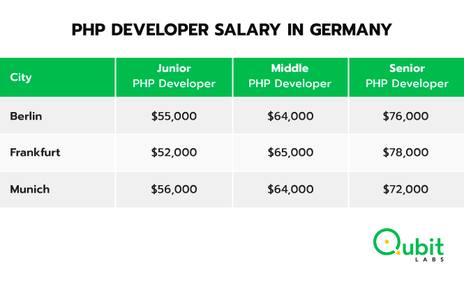 PHP developers salary in Germany
