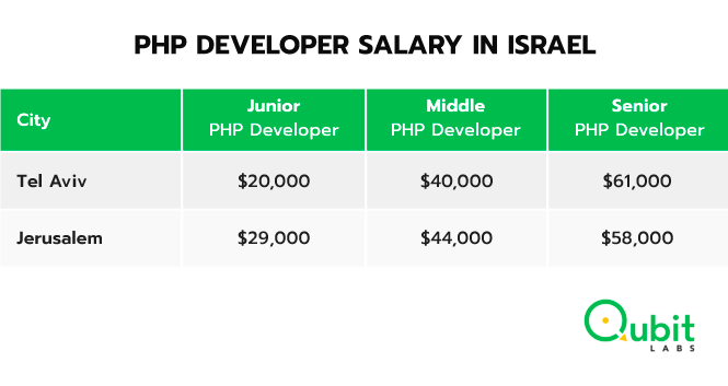 PHP developers salary in Israel