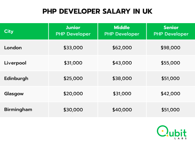 PHP developers salary in UK