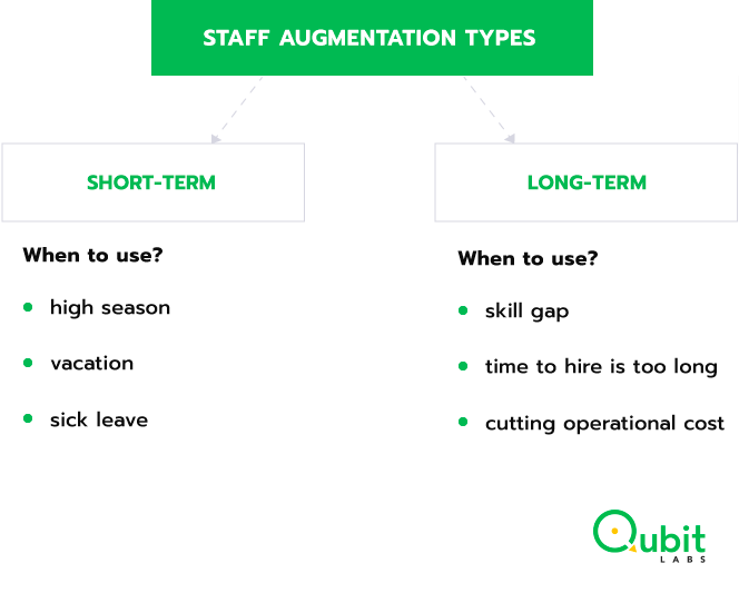 staff augmentation short term and long term