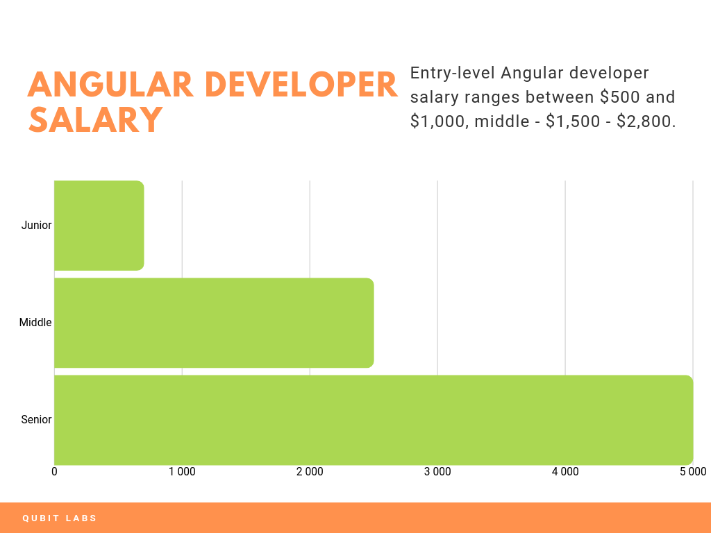 angular salary