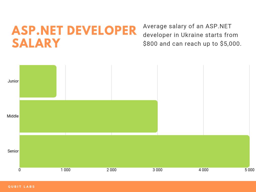 asp net salary