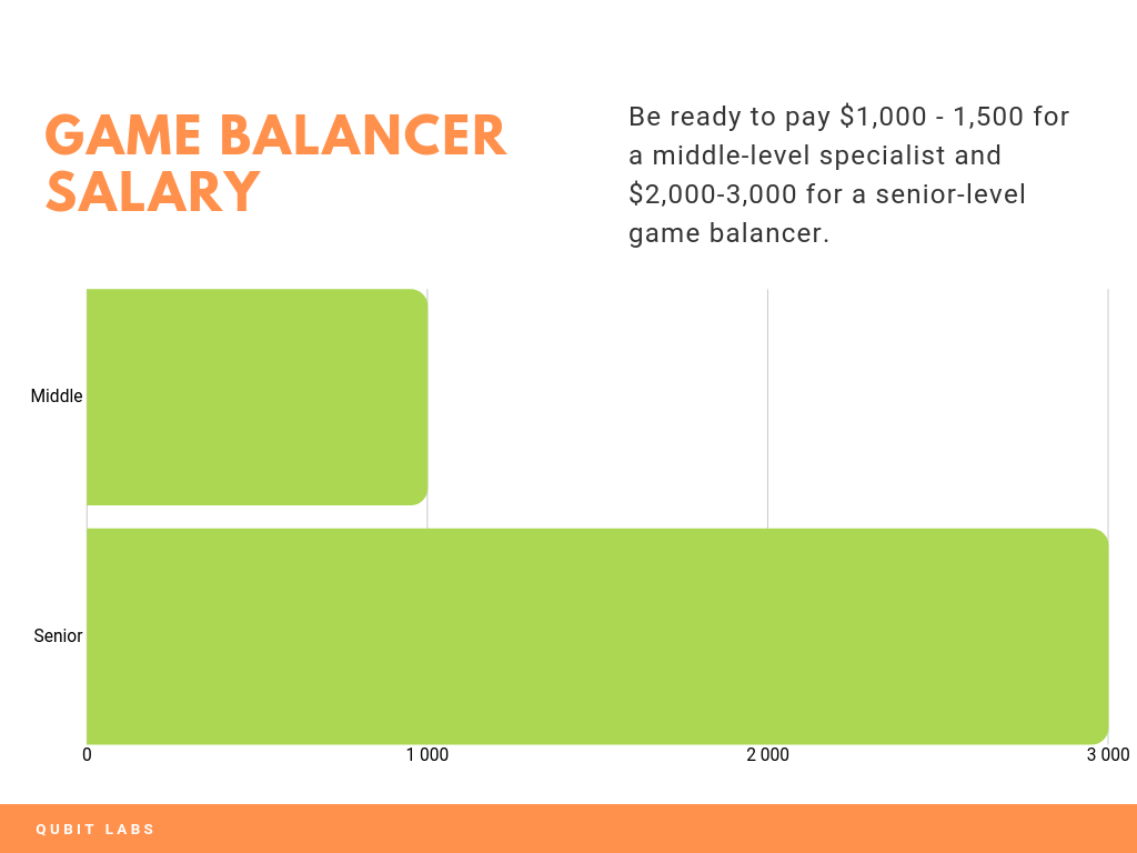 game balancer salary