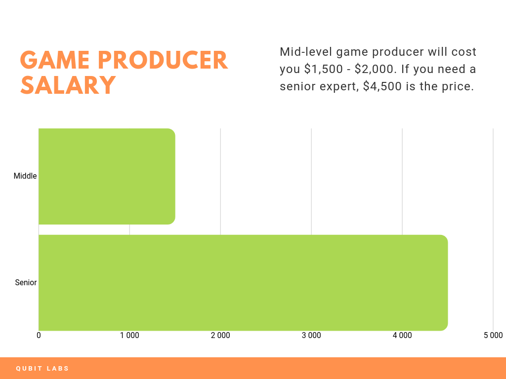 game producer salary