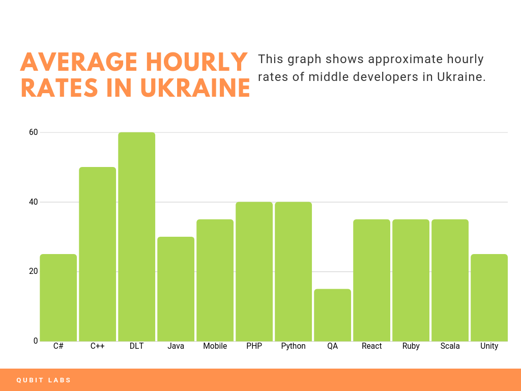 hourly rates ukraine