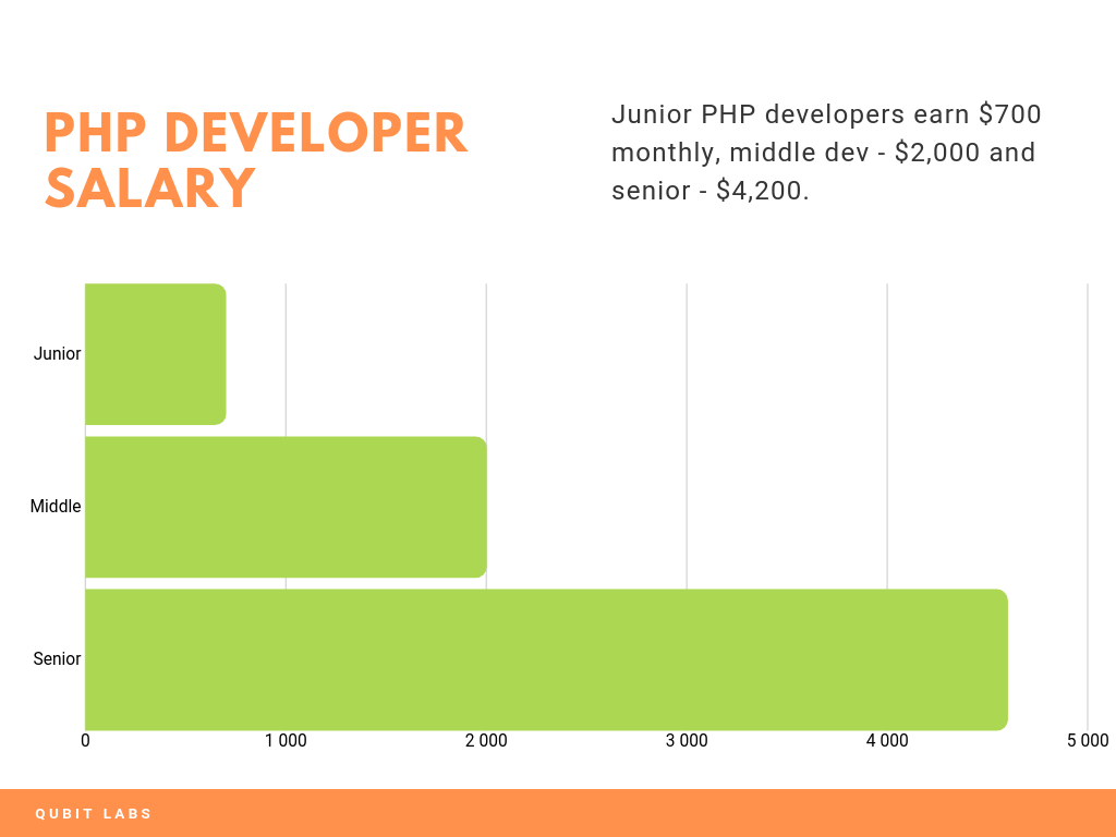 php developer salary