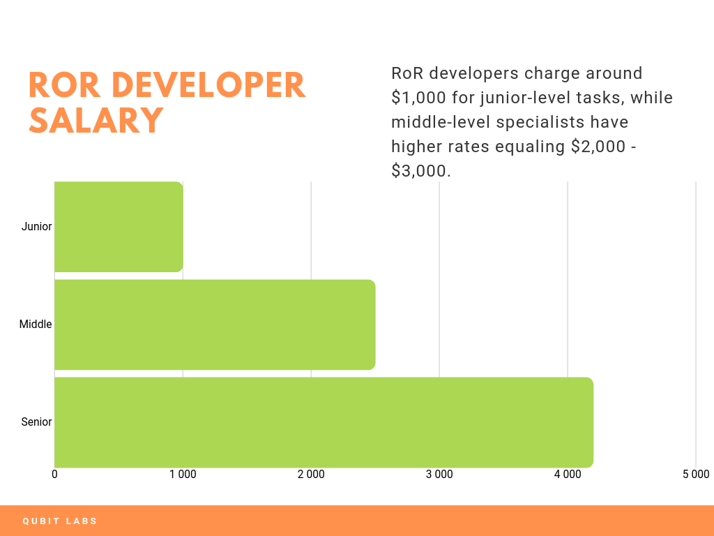 ruby on rails salary