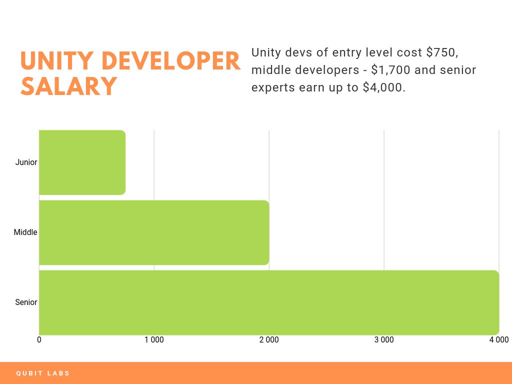 unity salary