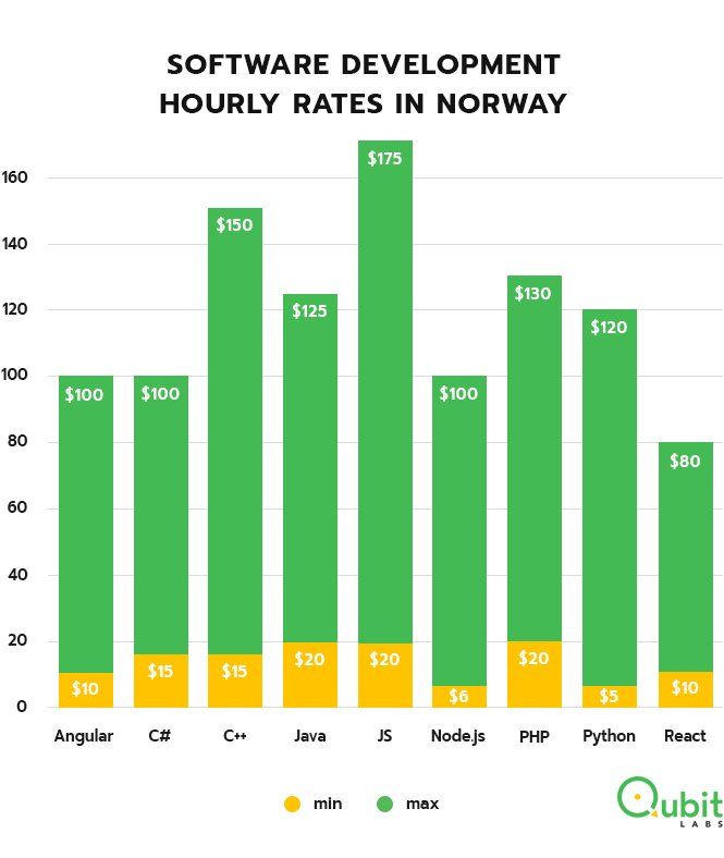 Coders hourly rates in Norway