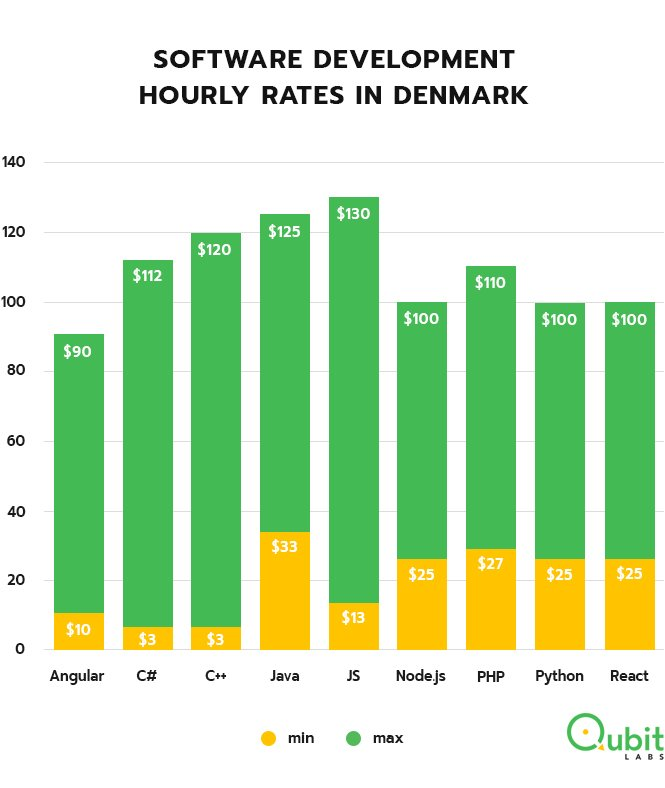 Developers hourly rates in Denmark