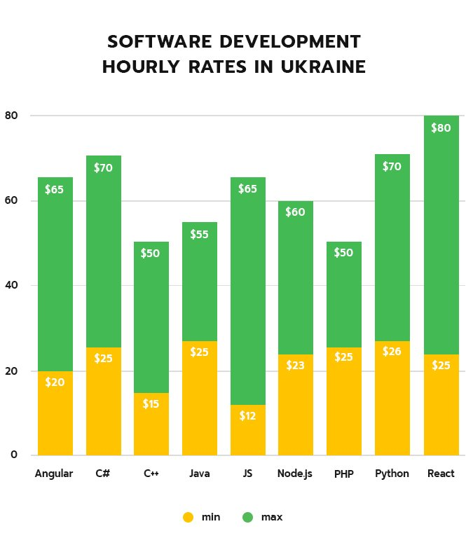 Hourly rates developers Ukraine