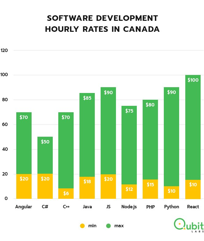 Hourly rates for software development Canada
