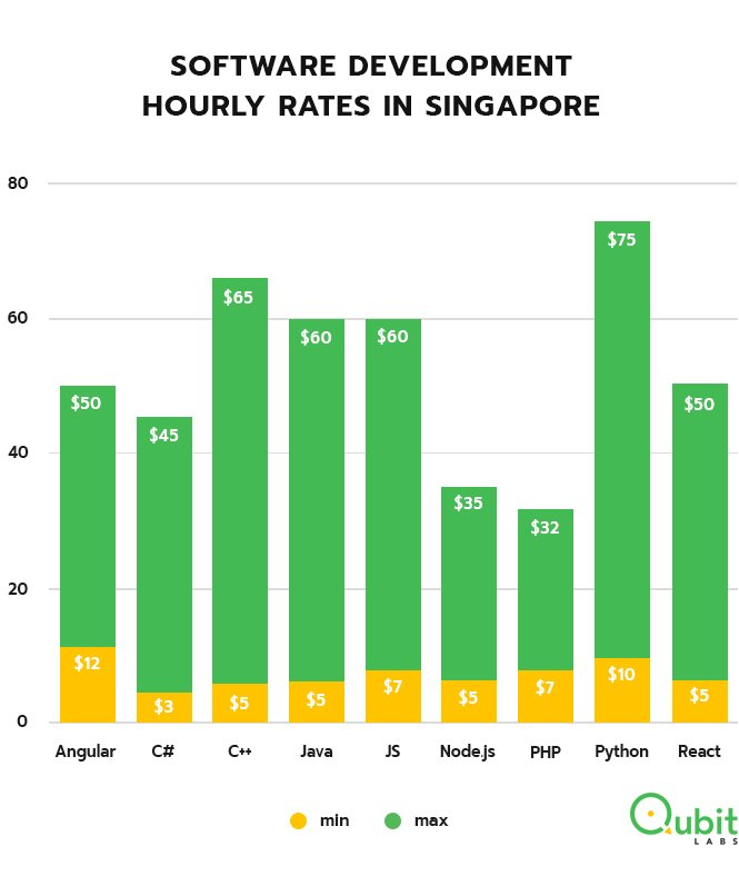 Hourly rates of programmers in Singapore
