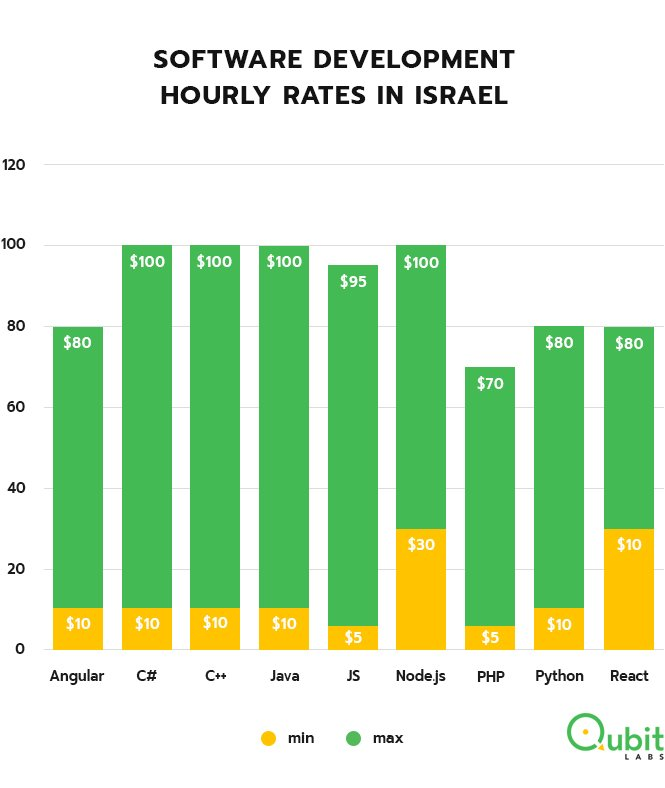 Hourly rates software developers Israel