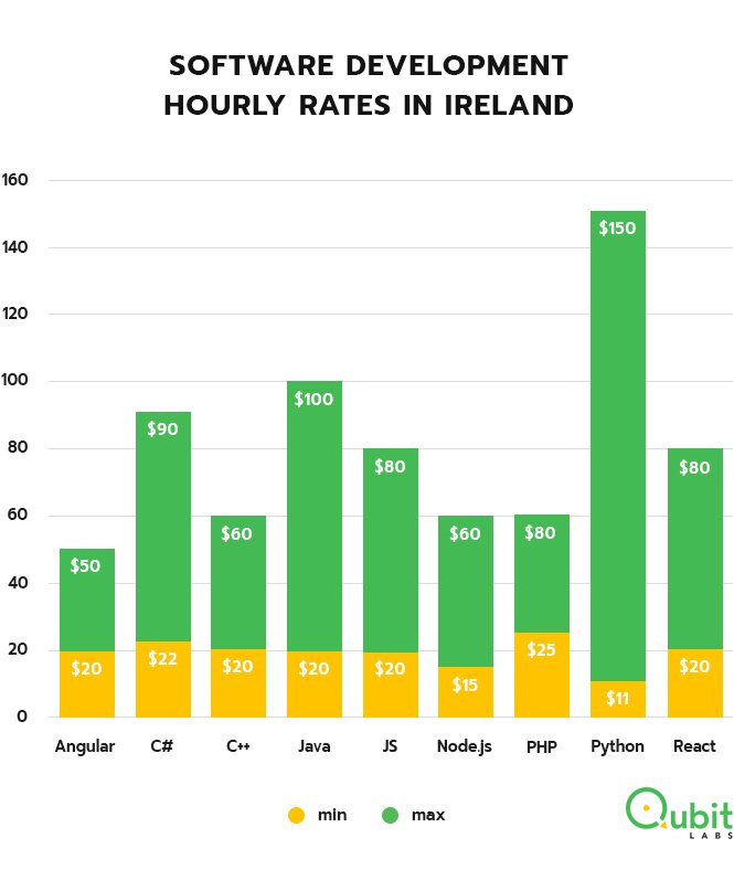 Ireland software developers rates