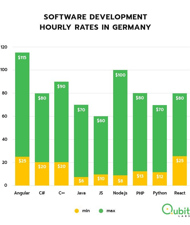 Programmers hourly rates Germany