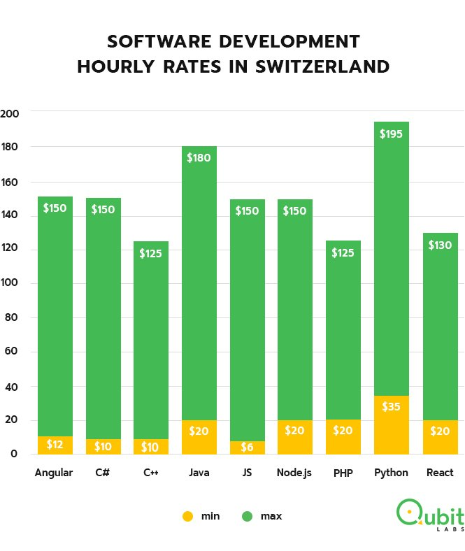 Programmers rates in Switzerland