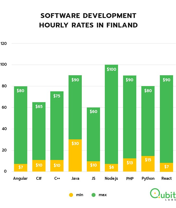 Software Engineers Rates Finland