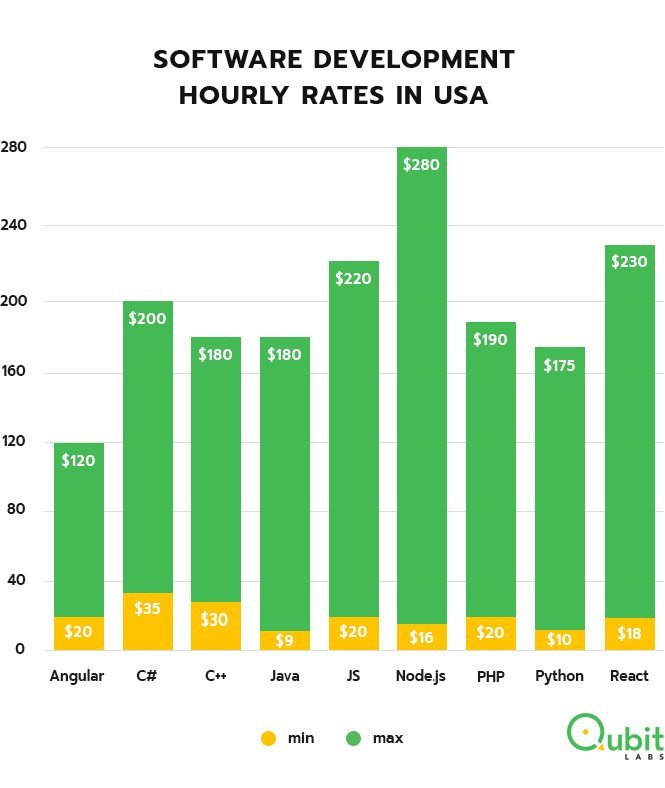 Software development hourly rates USA