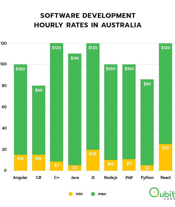 Software development rates Australia