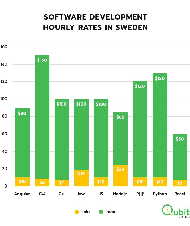 Swedish hourly rates software development