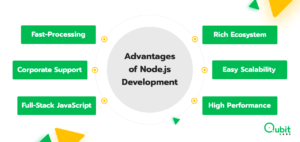 Why companies choose Node.js for their projects