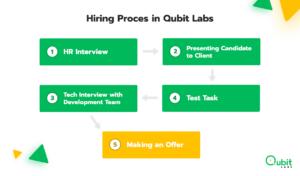 PHP development team hiring process in Qubit Labs