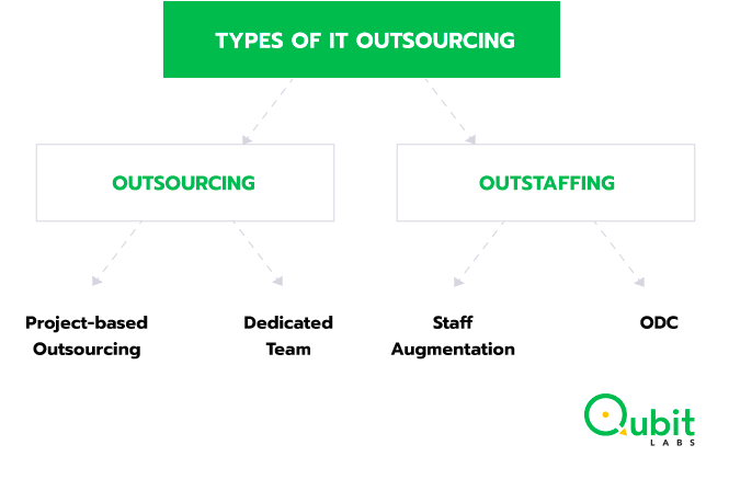 types of IT outsourcing