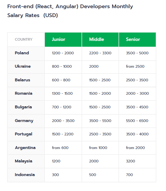 Frontend React Angular developers salaries