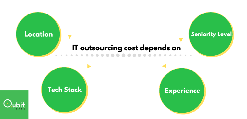 it outsourcing cost