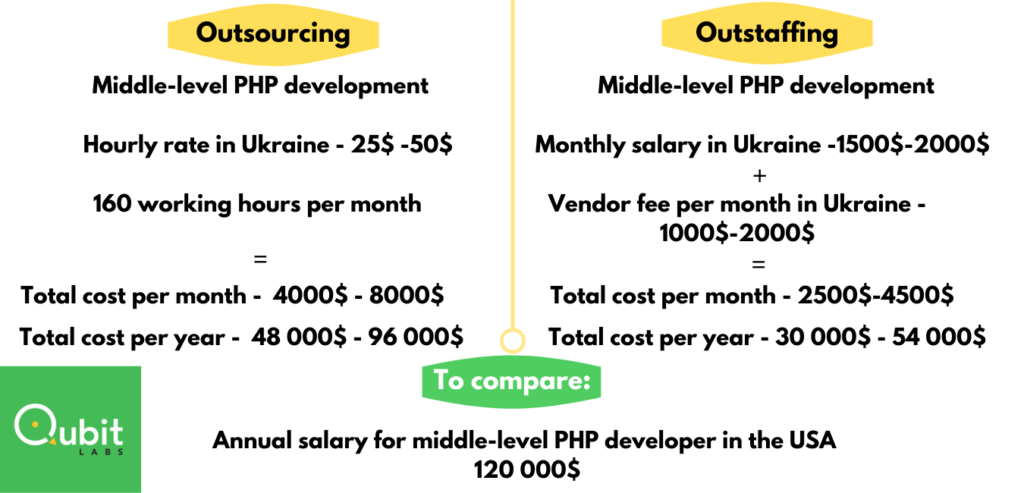 Outsourcing and outstaffing cost