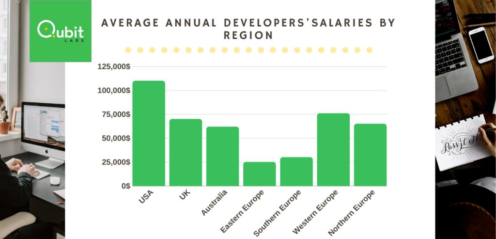 average developers salaries by region