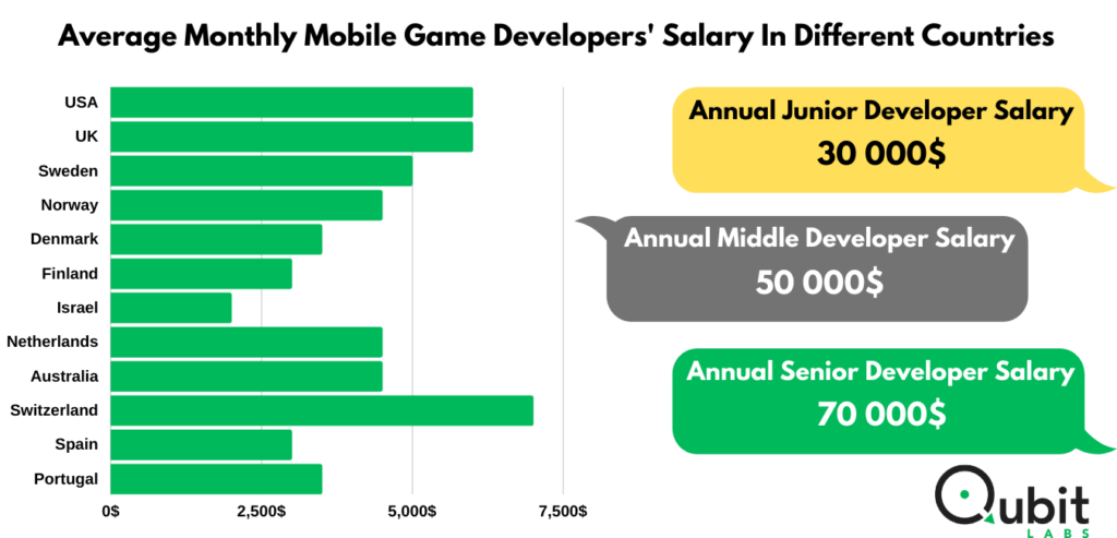 average monthly mobile game developers' salary