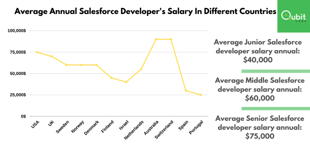 average salasforce salary in different countries