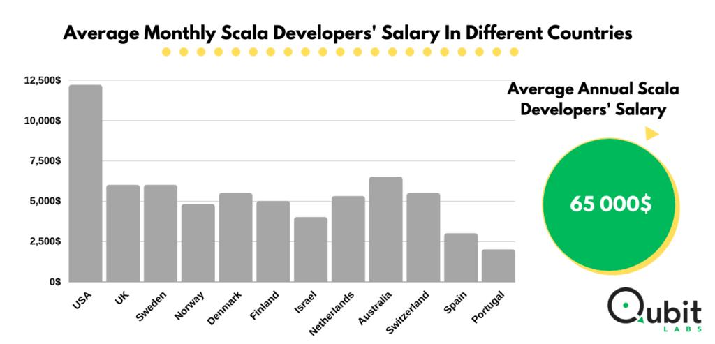 scala developers' salary