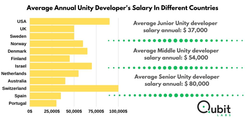 Unity developers' salary