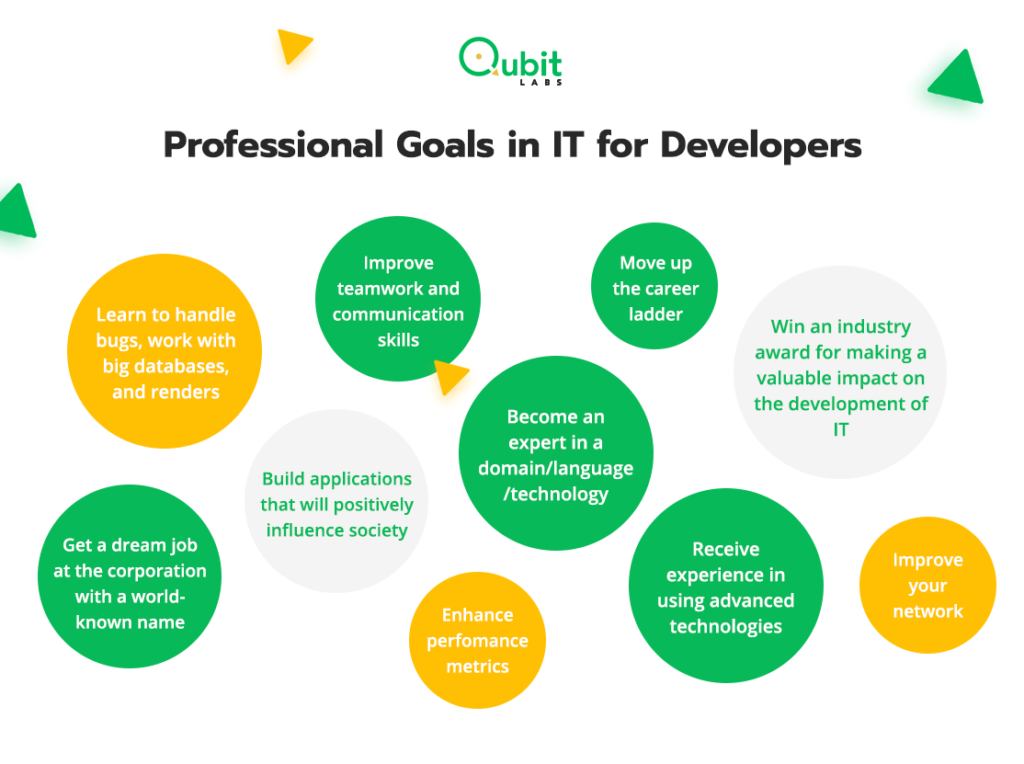 Ptoffesional Goal for IT developers