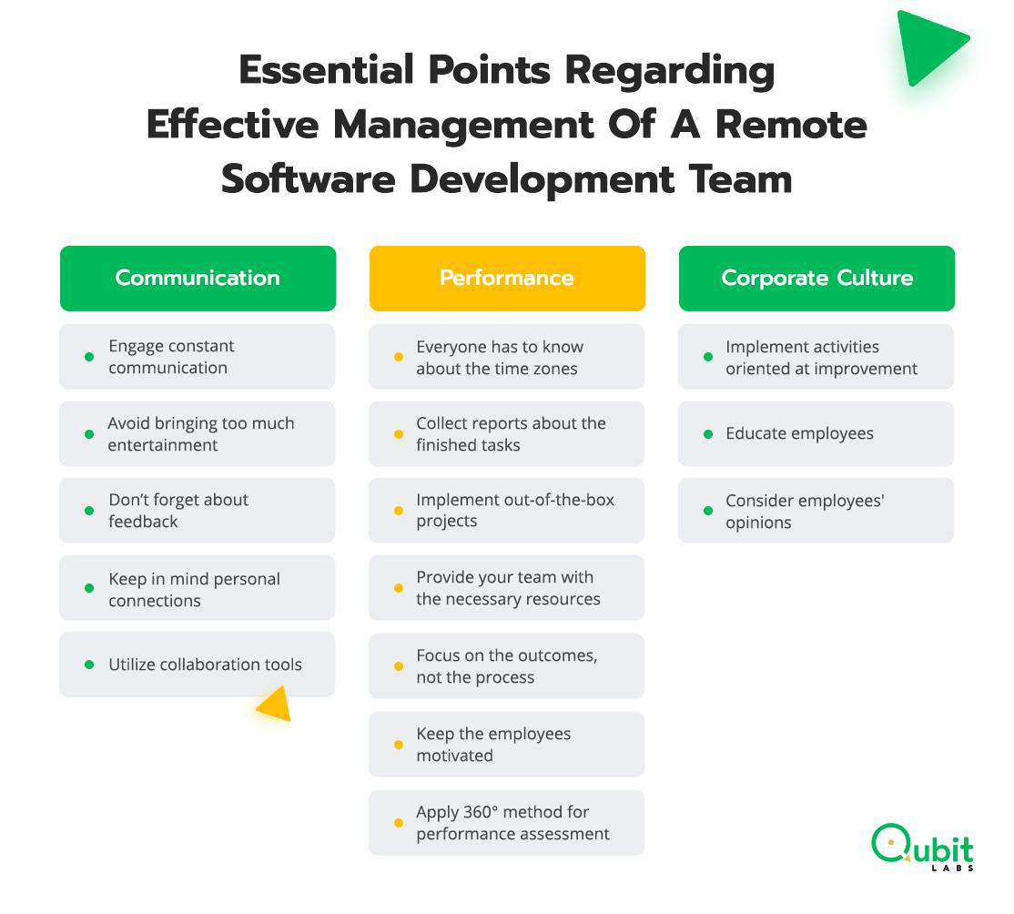 Management of a Remote Software Development Team