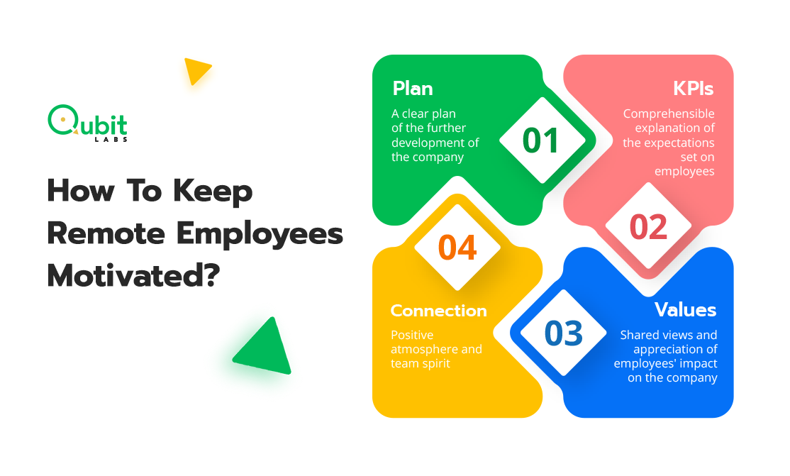 How To Keep Remote Employees Motivated