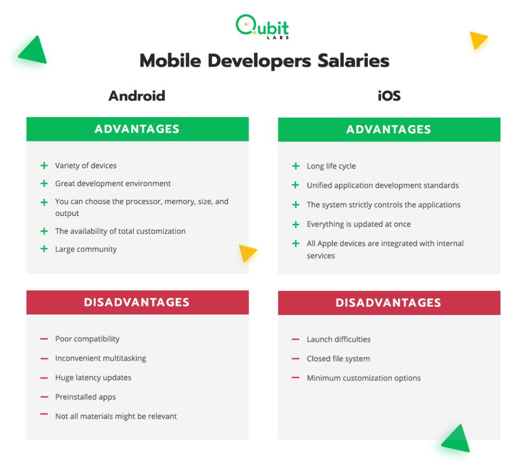 Mobile Developers Salaries